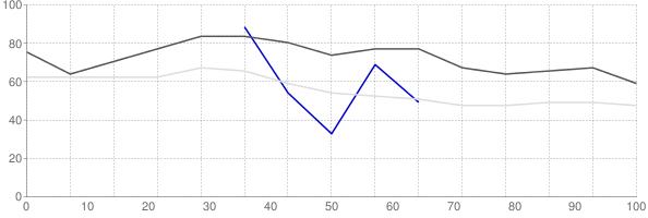 Rental vacancy rate in Arkansas
